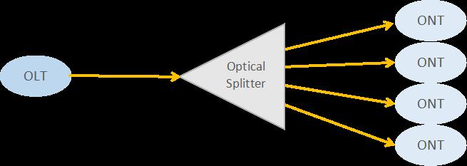 اسپلیتر نوری شبکه PON