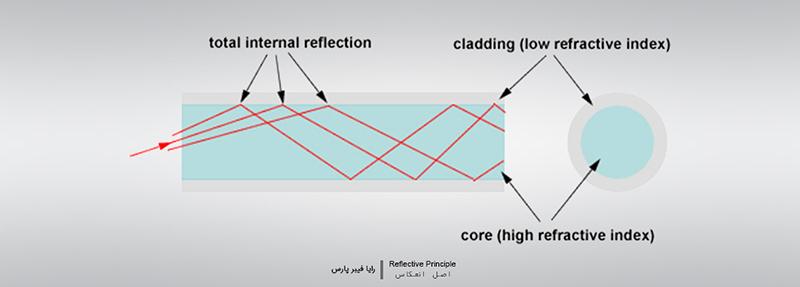 اصل انعکاس (Reflective Principle)
