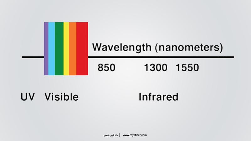 طول موج کاری فیبر نوری