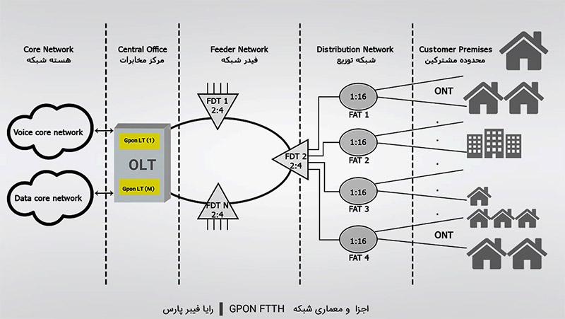 معماری شبکه GPON FTTH