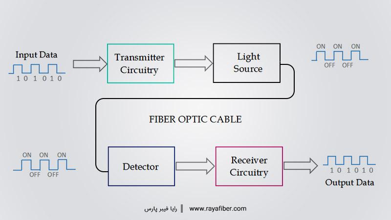 دیاگرام شبکه نوری