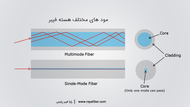 مود های مختلف فیبر نوری
