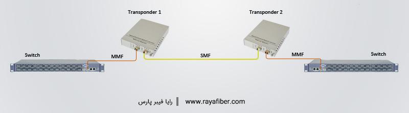تبدیل فیبر مالتی مود به سینگل مود به وسیله Transponder WDM