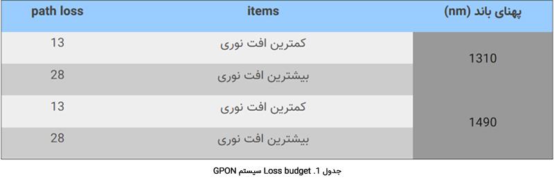 جدول 1. Loss budget  در سیستم GPON
