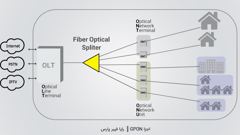 اجزا شبکه GPON