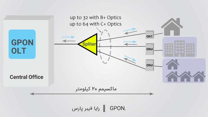 شبکه GPON