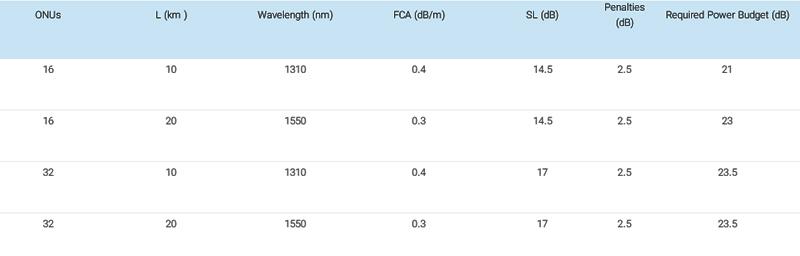 جدول-حداقل بودجه توان برای پیکربندیهای مختلف GPON