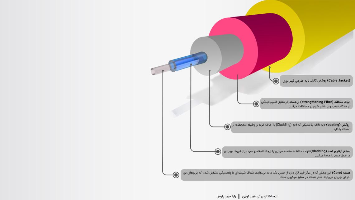 ساختار درونی فیبر نوری