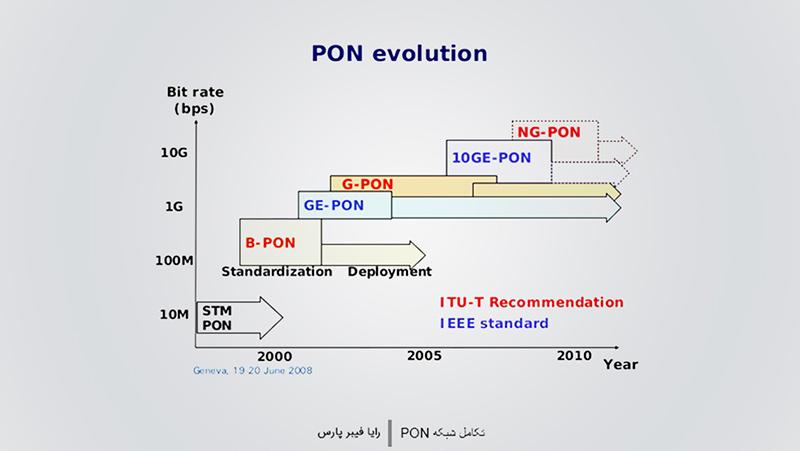 سیر تکاملی PON