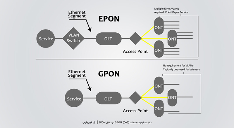 کیفیت خدمات GPON در مقابل EPON