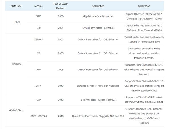 جدول توسعه ترنسیور نوریدر طول سالها