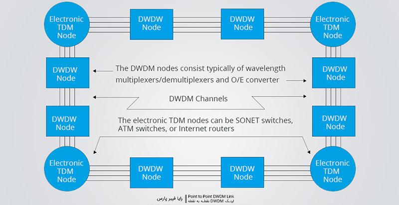 لینک DWDM نقطه به نقطه