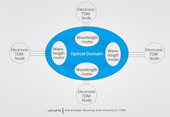 مسیریابی طول موج با TDM الکترونیکی