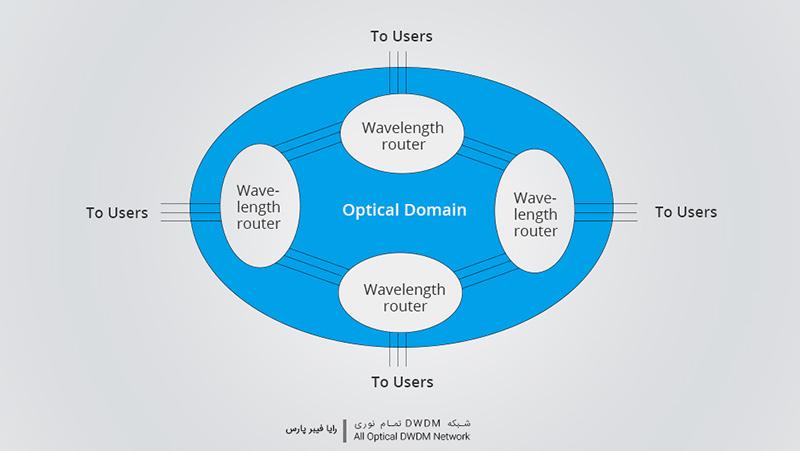 شبکه DWDM تمام نوری