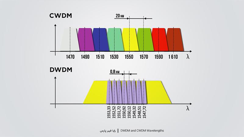 DWDM و CWDM