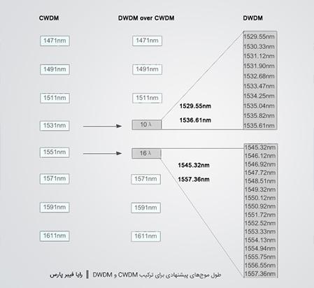 طول موج های پیشنهادی جهت ترکیب CDWM و DWDM