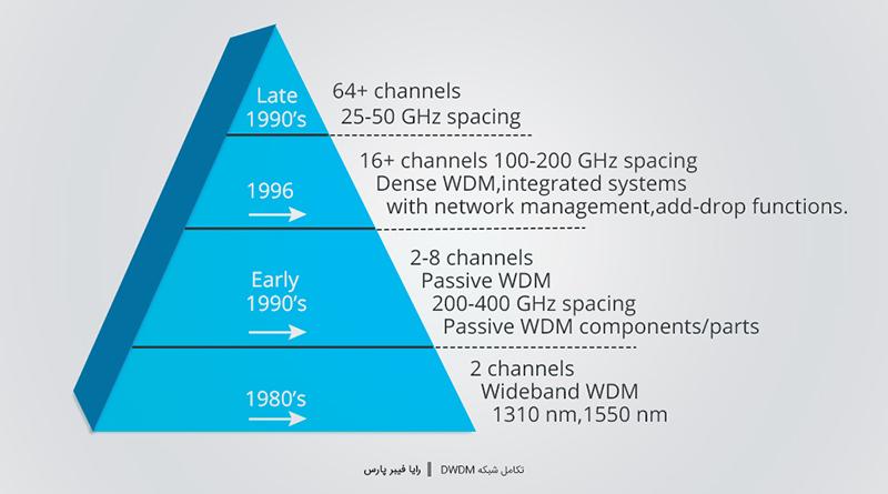 تکامل شبکه DWDM