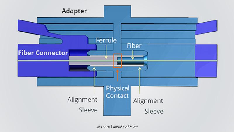 عملکرد آداپتور فیبر نوری