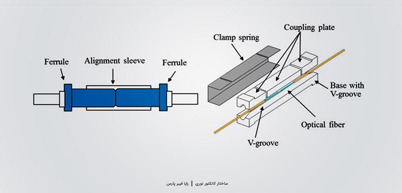 ساختار کانکتور فیبر نوری