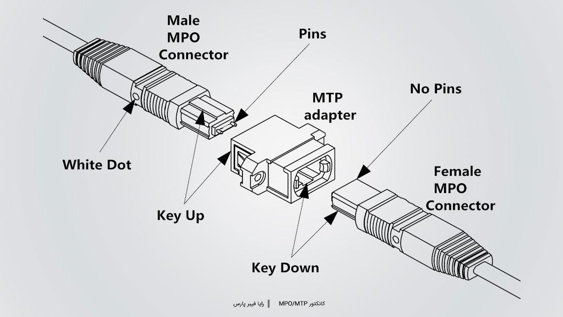 کانکتور MPO/MTP