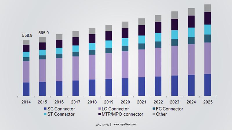 گزارشی از بازار کانکتور فیبر نوری در ایالات متحده آمریکا از سال 2014 تا 2025