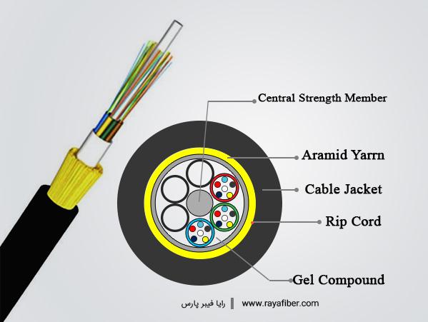 اجزای تشکیل دهنده کابل های فیبر نوری