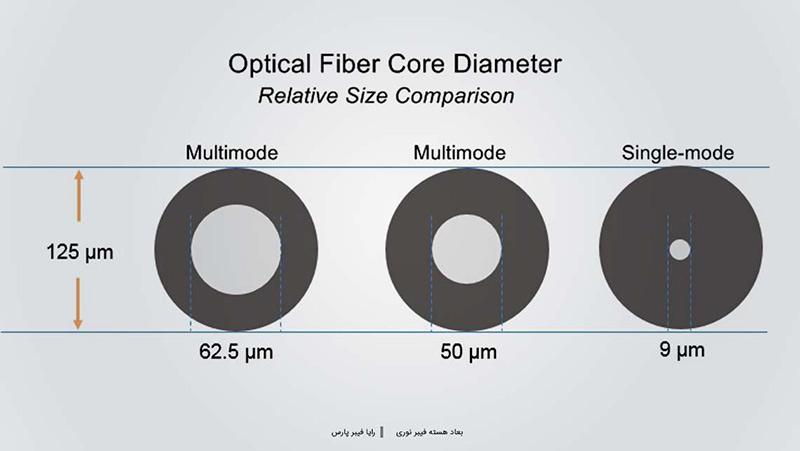 ابعاد هسته فیبر نوری