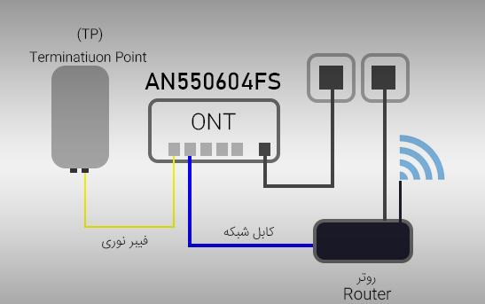 AN5506-04FS-ONT
